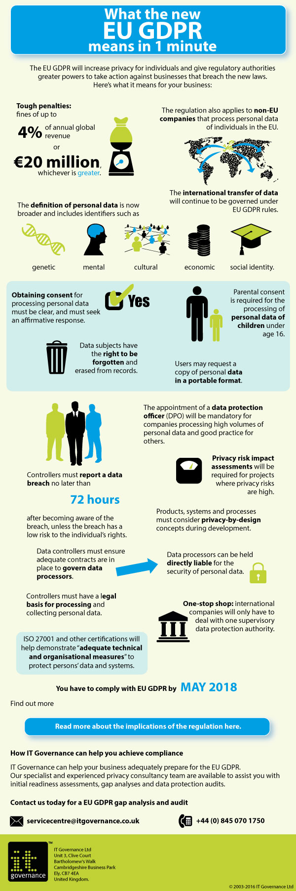 GDPR Infographic